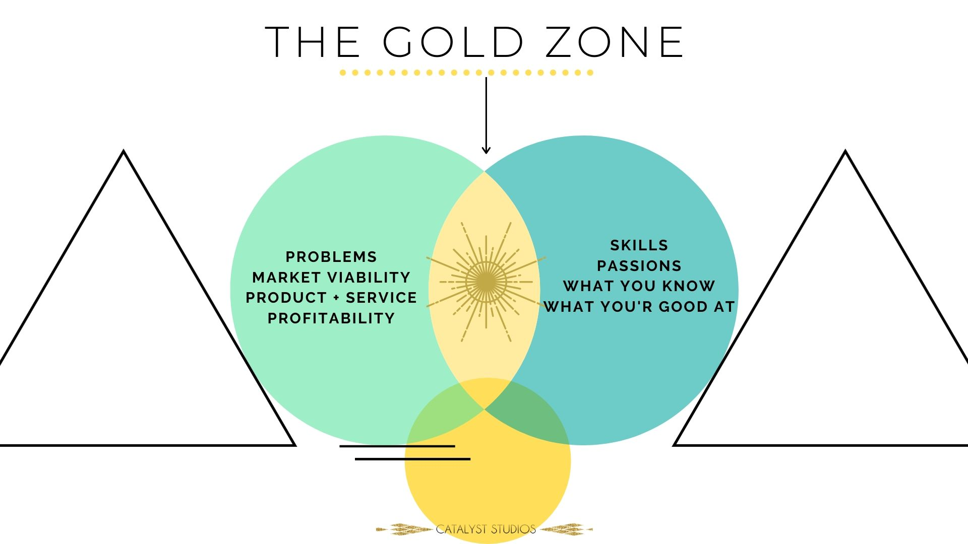 The Gold Zone for brands and projects &p