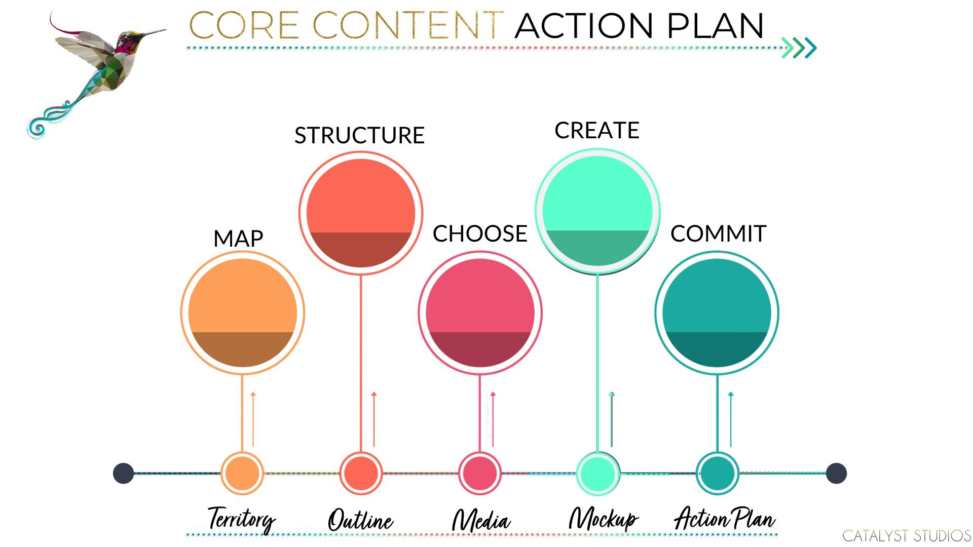 Core Content Action Plan- course overview (Growth Lab & Catalyst Studios)
