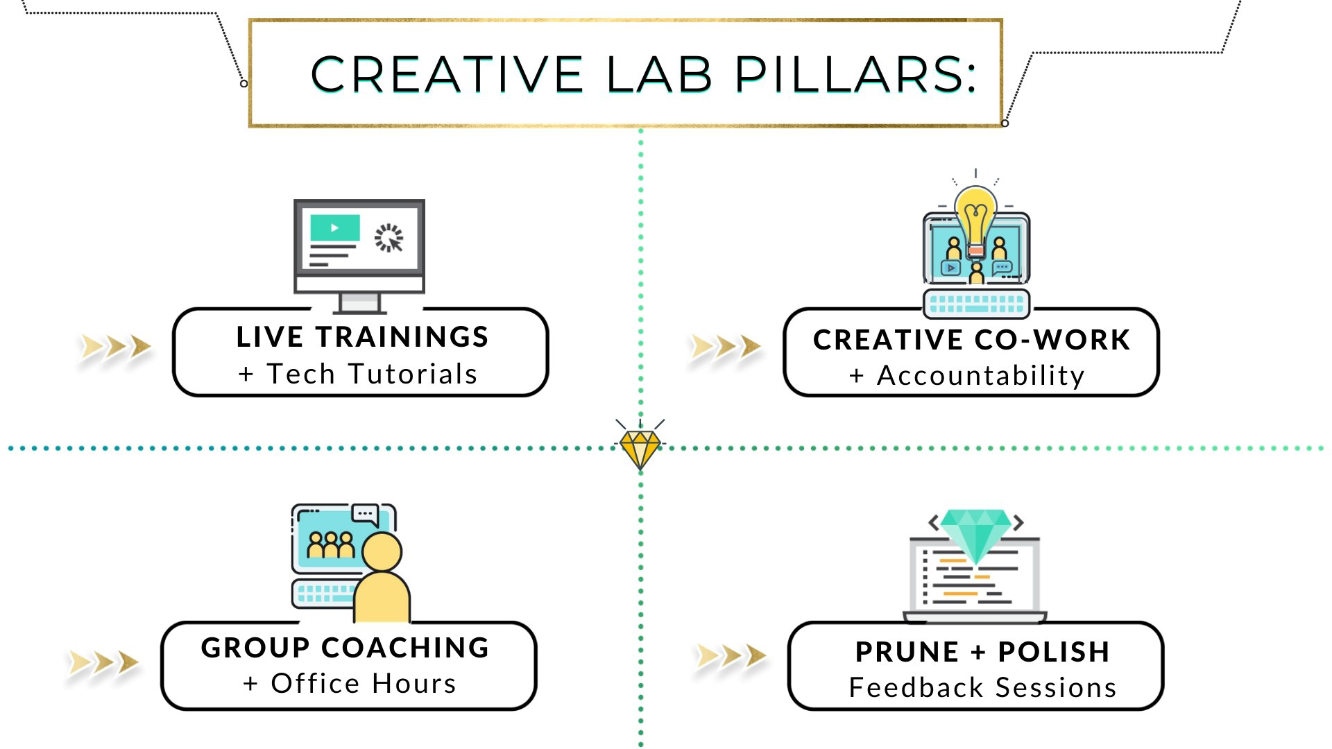 Creative Lab 4 Pillars of the Project Incubator for Entrepreneurs & Creators on a Mission