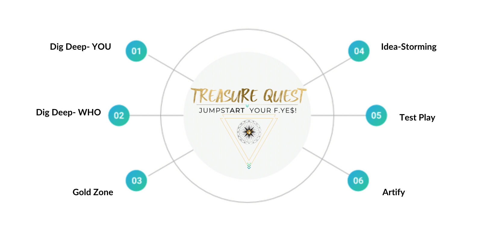 Treasure Quest 6 day Challenge Overview