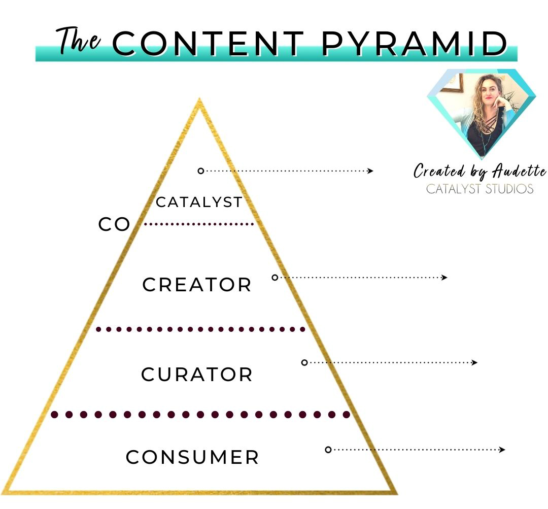 Content Creation Pyramid by Audette of Catalyst Studios