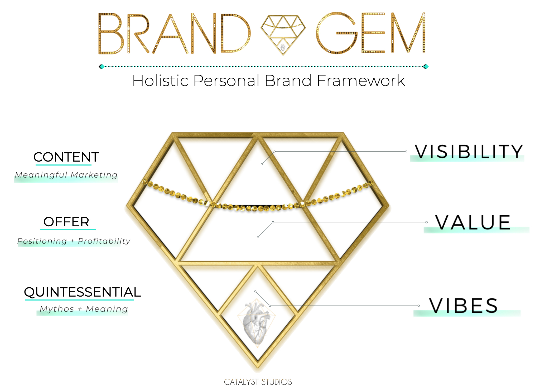 Brand Gem Holistic Personal Brand Framework created by Audette, Catalyst Studios