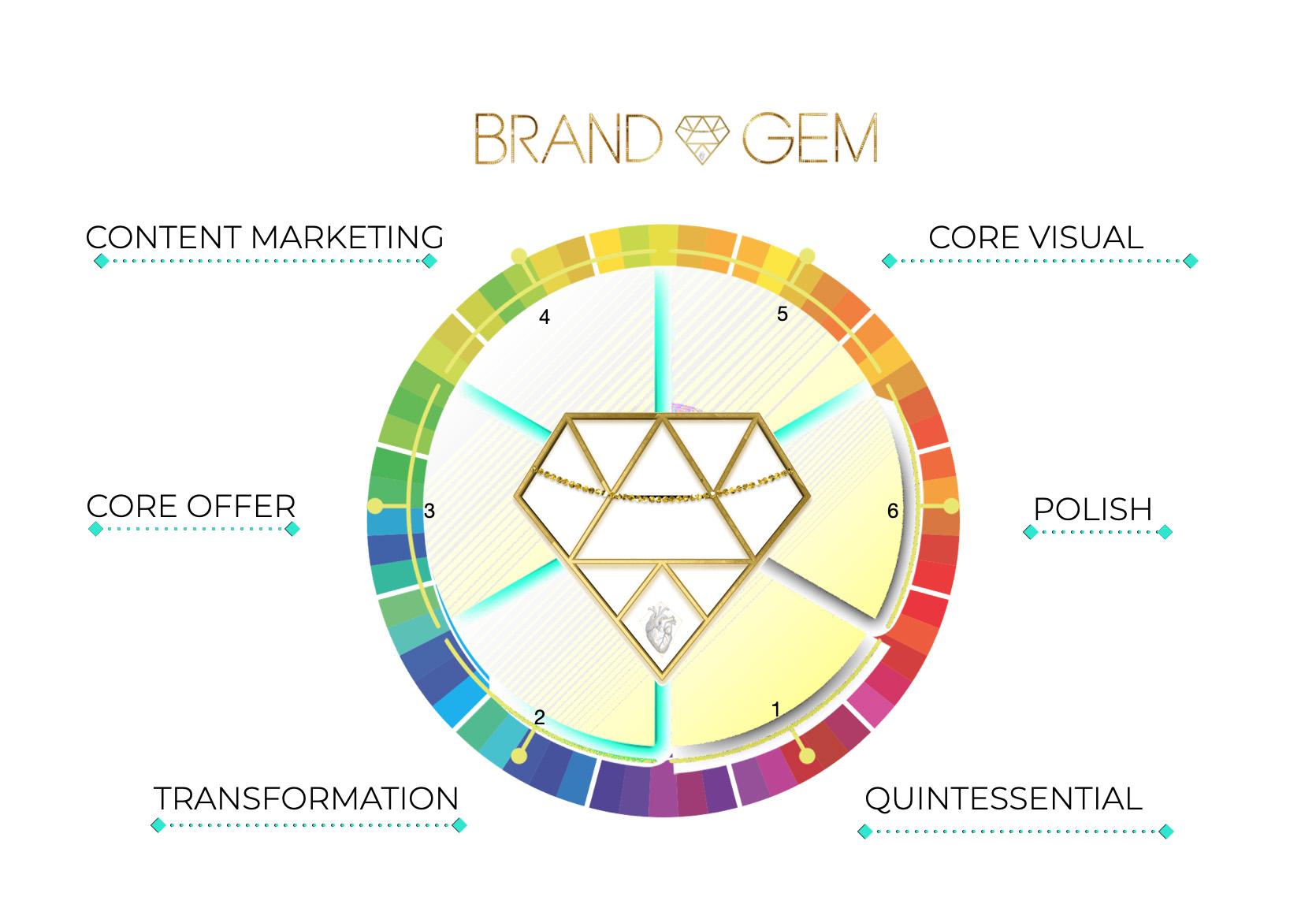 Creative Lab Brand Gem 6 week core content incubator