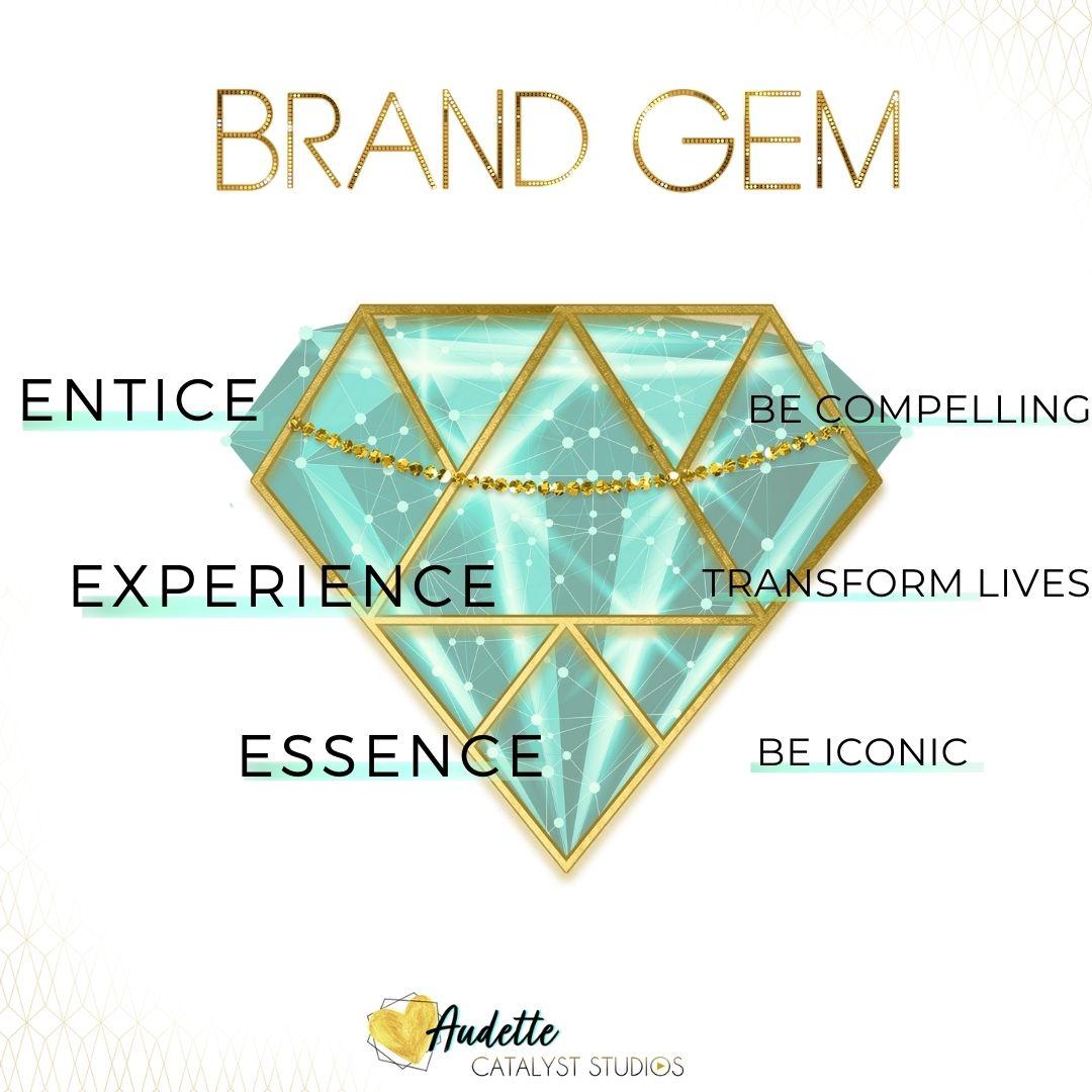 Brand Gem holistic branding marketing framework by Audette- Catalyst Studios
