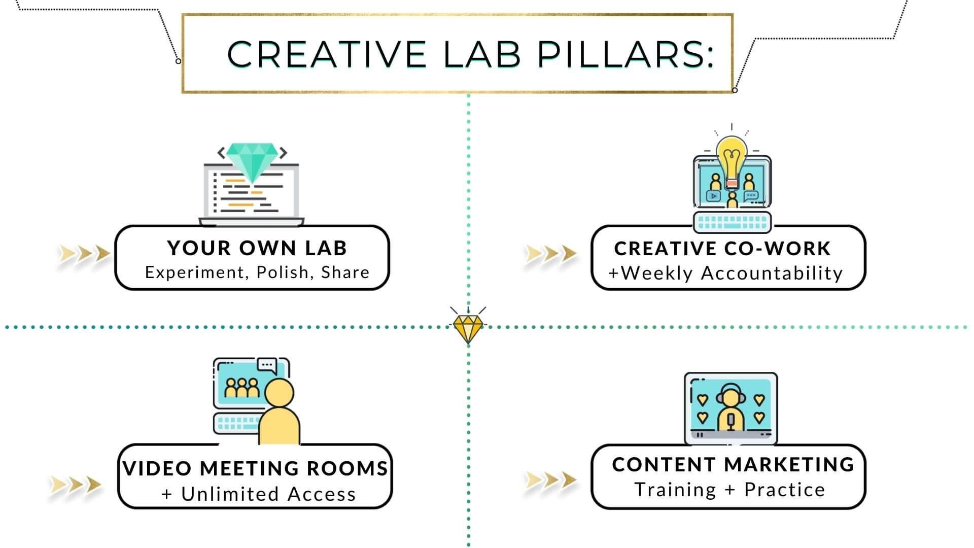 Creative Lab content incubator pillars