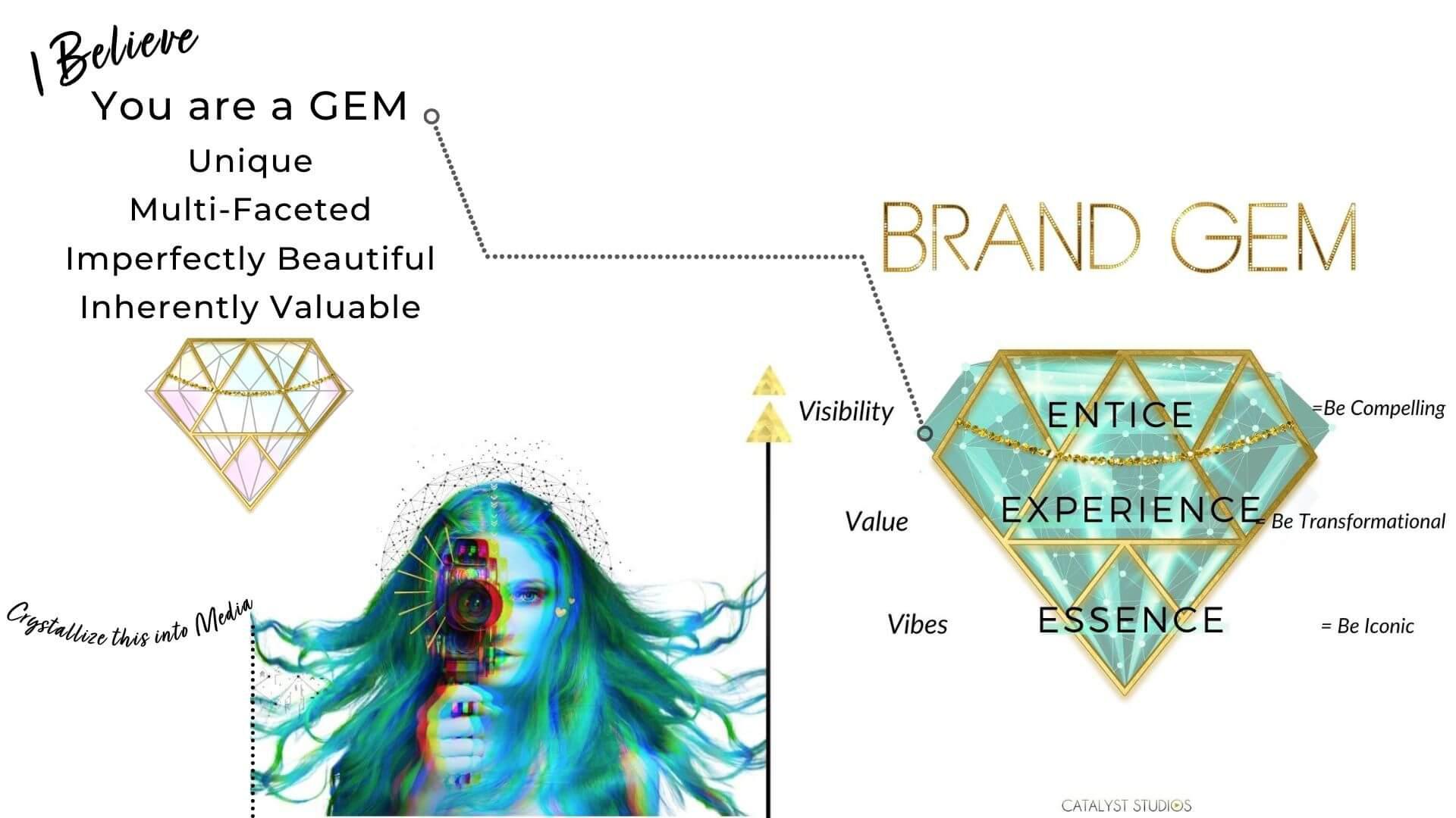 Brand Gem holistic methodology - You are a Multi Faceted GEM