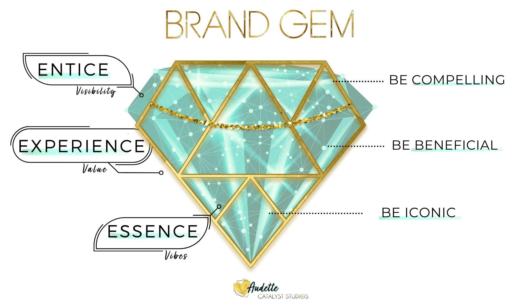 Brand Gem - experiential brand marketing framework by Audette of Catalyst Studios